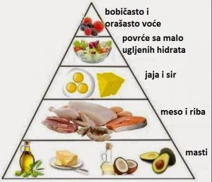 keto piramida